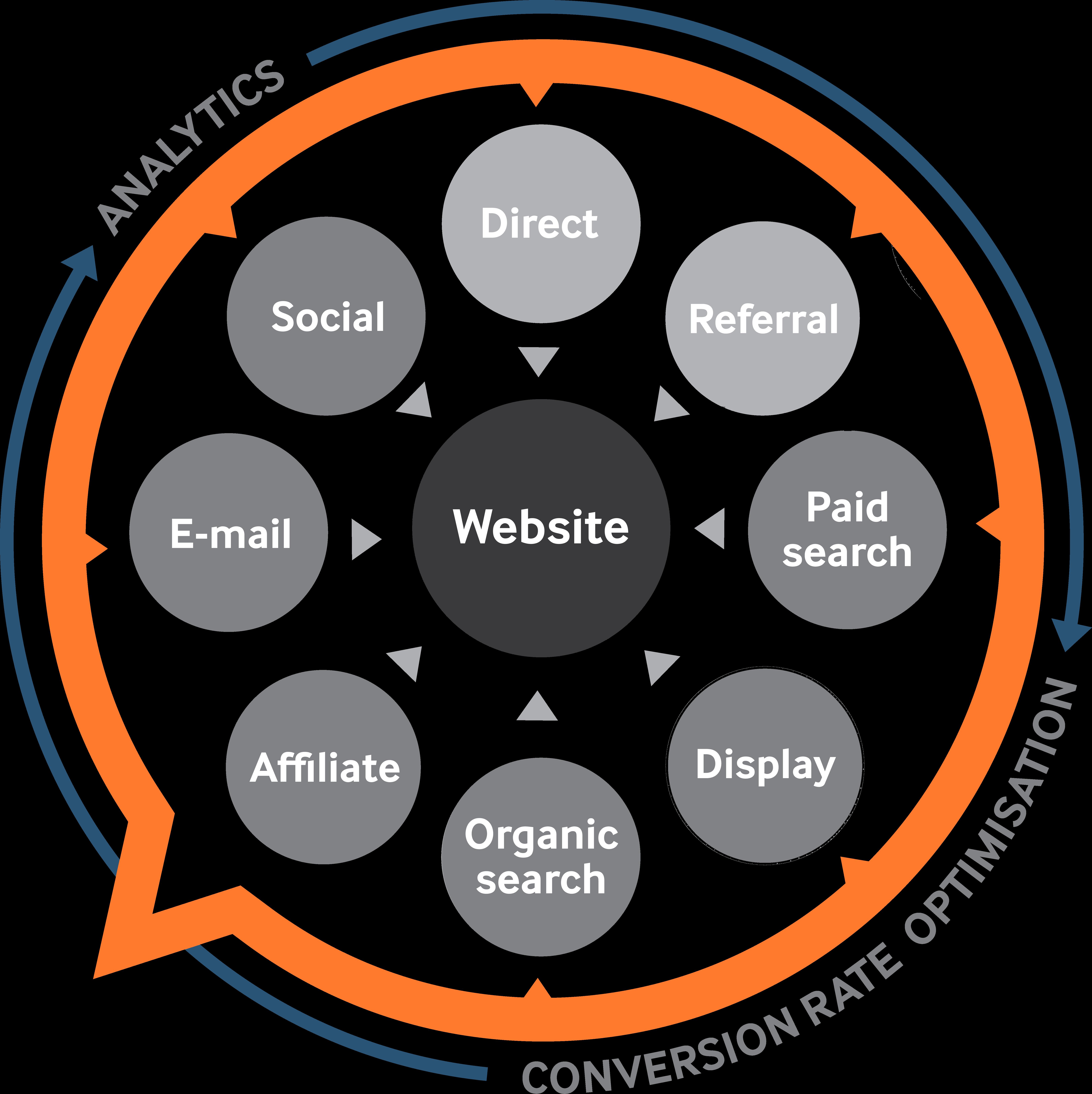 Online marketingmiddelen